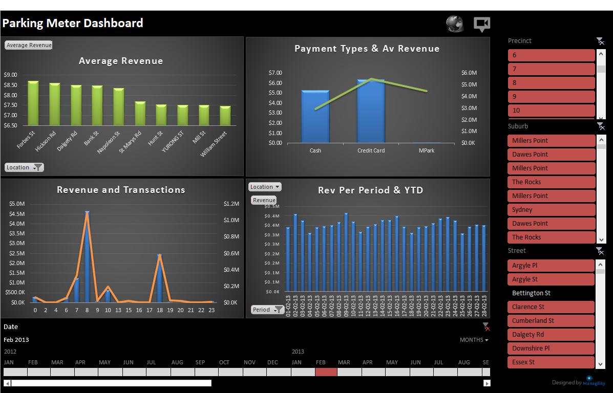 Business analytics managility dashboard anonym accmission Choice Image
