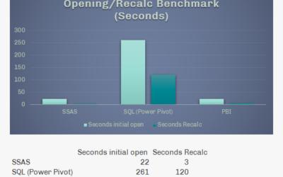 Power BI/Analysis Services vs Power Pivot Comparison for Planning Scenarios