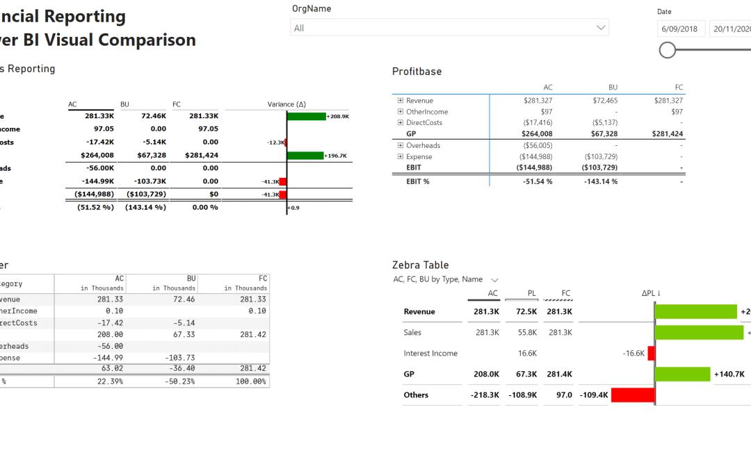 Financial Reporting Power BI Visuals: Acterys Reporting, Inforiver, Profitbase, Zebra Table